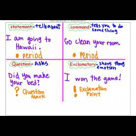 Briliant Lesson Plans For Teaching The 4 Types Of Sentences Types Of Sentences - Lessons - Tes T