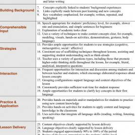 Fresh 8 Components Of Siop Lesson Plan 505 Best Ells Images On Pinterest | English Lessons, Language An