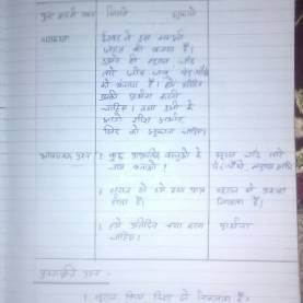 Fresh Lesson Plan For Home Science In Hindi Btc Lesson Plan Hindi For Primary Class Btc Path Yojna Hindi Clas