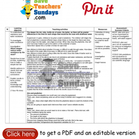 Fresh Lesson Plan Variables Science Investigation On Water Resistance Lesson Plan. Go To Http://ww