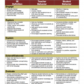 Good 5E Model Lesson Plan 5E Model: Different Roles For The Teacher And Student Compared T