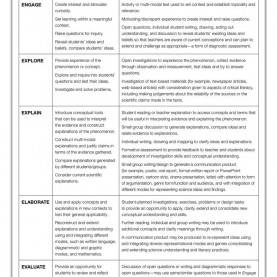 Great 5E Lesson Plan Examples English Sample Lesson Plan In Science Medical Release Of Information For