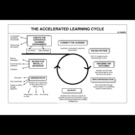Interesting Learning Cycle Model Lesson Plans The Accelerated Learning Cycle | Religious Educa