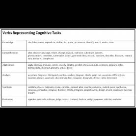 Interesting Lesson Objectives And Learning Outcomes Effective Instruction Through Writing Learning Objective