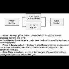 Interesting Lessons Learned Procedure Identification Of Effective Management Practices And Technologie