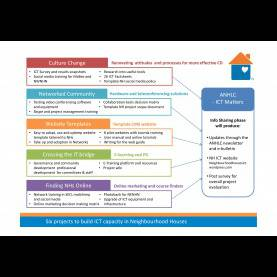 Newest Lessons Learned Template Nhs Neighbourhood Houses Vict