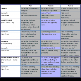 Regular Lesson Plan For Teaching Verb Tenses 399 Present Continuous Worksheets And Lesson Plans: Free An