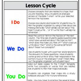 Simple I do We do You do Reading Lesson Plan Who'S Who And Who'S New: August
