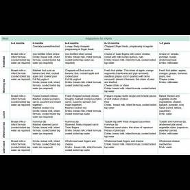Simple Program Planning For Infants And Toddlers Menu Planning For Babies In Childcare | Healthy Eating Advisor