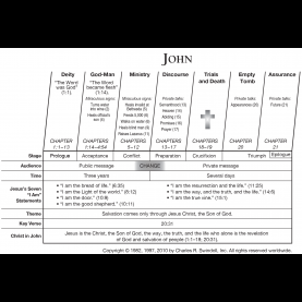 Special Lesson Plan For The Book Of John Book Of John Overview - Insight For Living Minist