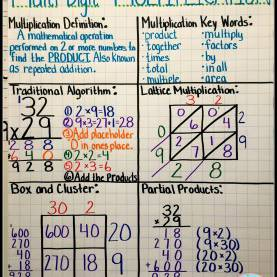 Top Lesson Plans For Teaching 2 Digit Multiplication Teaching With A Mountain View: Multiplication Mastery Madn