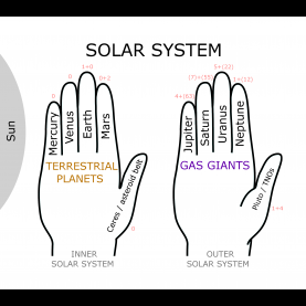 Trending Solar System Lesson Plans 3Rd Grade Worksheets For All | Download And Share Worksheets | Free O
