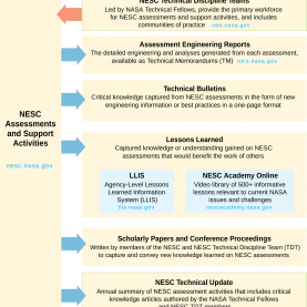 Unusual How To Capture Lessons Learned Nesc Knowledge Products