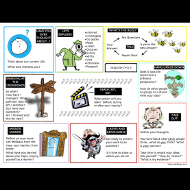 Unusual Science Inquiry Activities Elementary Inquiry Cycle. Not Just Science. | Middle School Leadership An