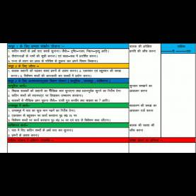 Useful Cce Lesson Plan Format Lesson Plan For Class 1 To 5 In Hindi - You