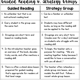 Useful Guided Reading Strategies By Level Guided Reading V. Strategy Gr