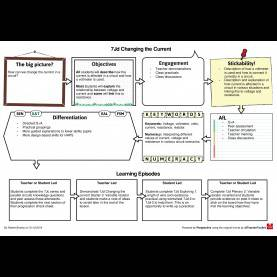 Valuable New Lesson Plan Format Ks3 New Exploring Science Example Lesson Plans | Robert Br