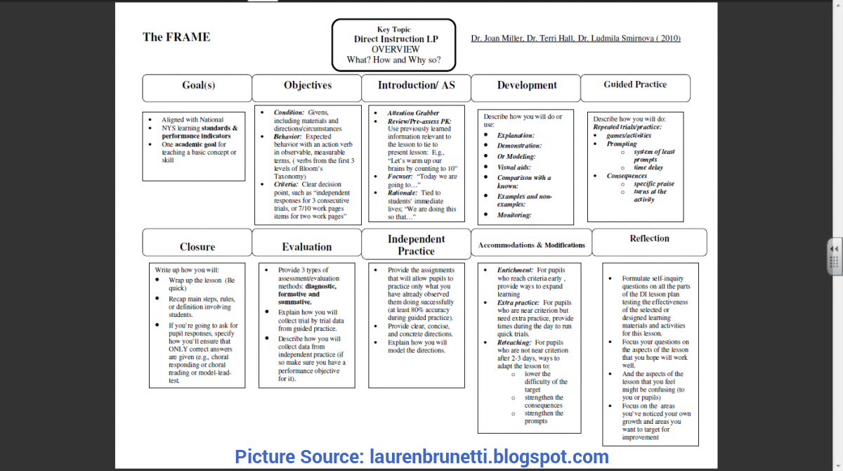 Valuable Direct Instruction Model Lesson Plan The Journey To Teaching Part Ii: Learn To Teach &teach To L