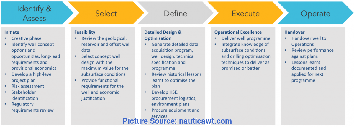 Valuable Lessons Learnt Process Well Delivery Process - Nauti